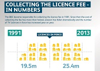 Infographic: Collecting the Licence Fee in Numbers (JPG 1.17 MB)